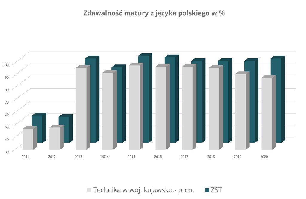 Zdawalność matury z języka polskiego